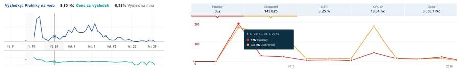 Ukázkové grafy v on-line kampaních na FB Ads a Sklik