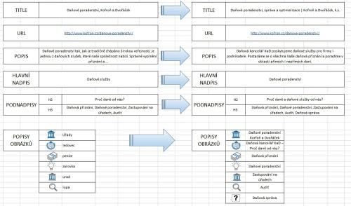 Ukázka současného stavu metadat na webových stránkách a návrhy změn