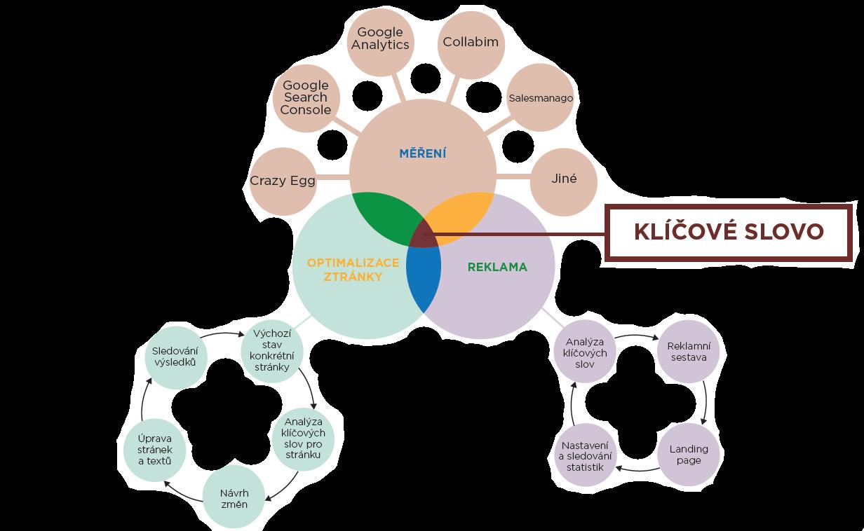 SEO optimalizace a následné činnosti a nástroje jako například Collabim.