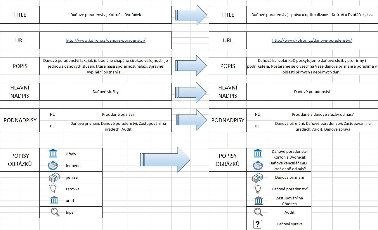 Návrh pro změnu metadat při SEO optimalizaci