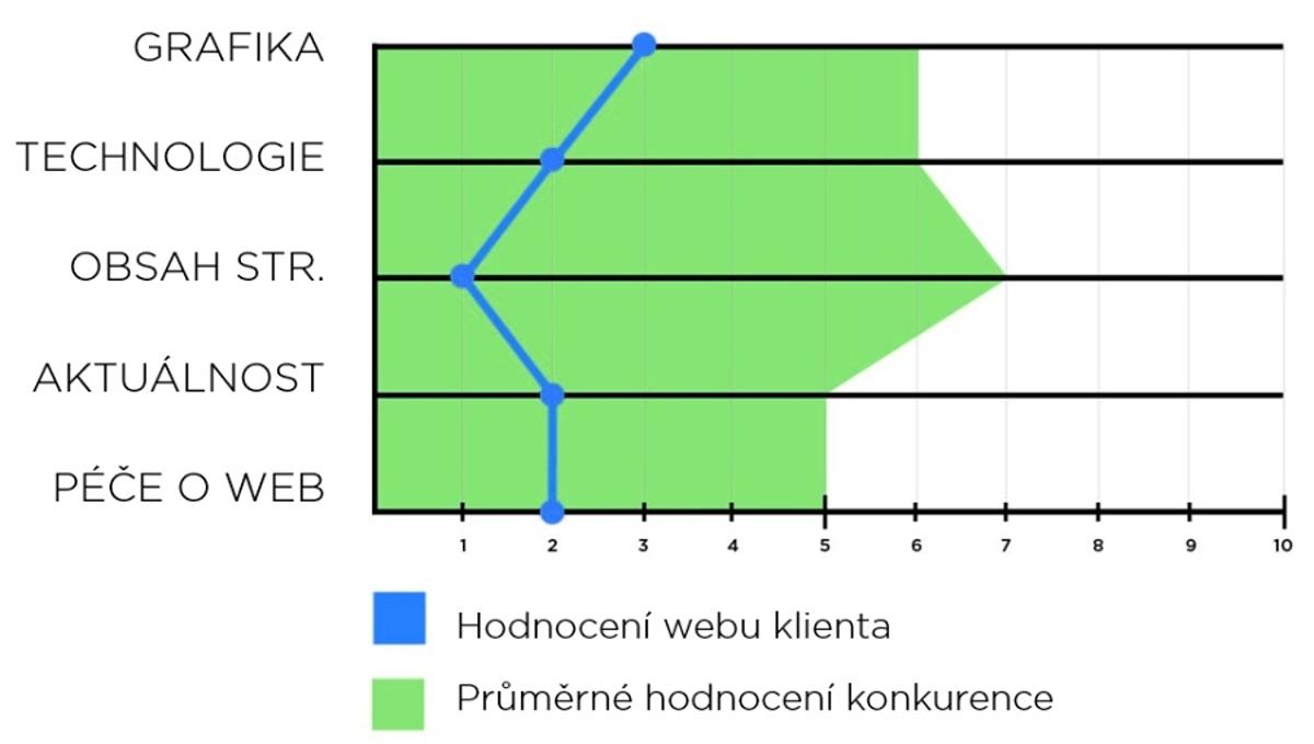 Vizuální hodnocení konkurence a klienta podle funkčních prvků webových stránek.