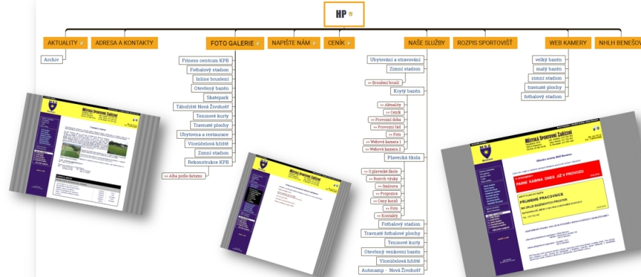 Příklad mapy stránek při analýze původního stavu webových stránek.