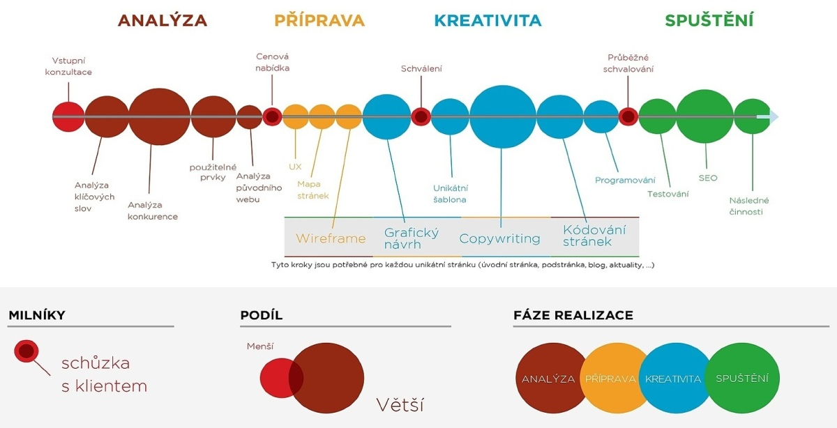 Univerzální procesní mapa.