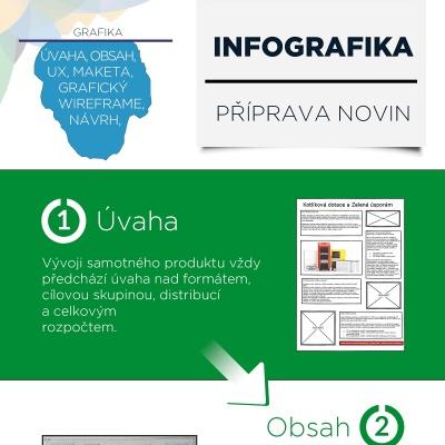 Infografika k přípravě 1. čísla novin Kotlíkové info